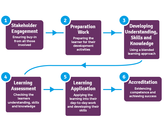 six steps to learning how to The system approach had it influence on instructional designing and yielding from these ideas were bloom's 'learning for mastery' and keller´s.