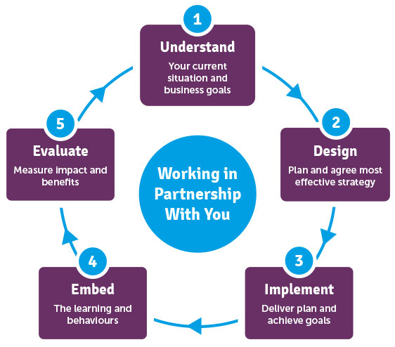 work-in-partnership-with-you-graphic